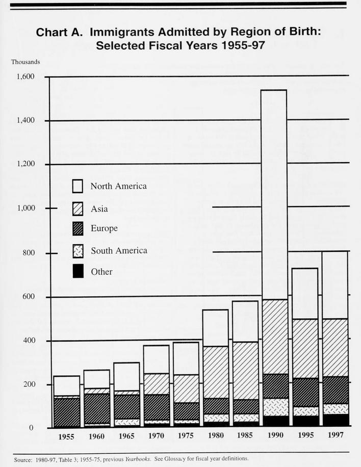 Immigration_statisticalyearb1997unit_0021a